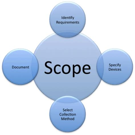 Scope Of Llb With Mba by Securosis