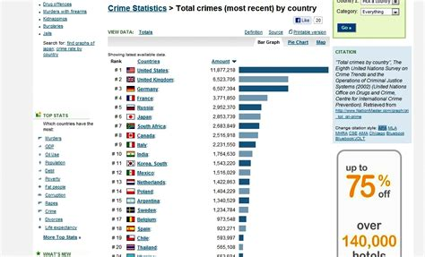 what is the highest number in the world besides infinity top ten countries with the highest number of crimes in the