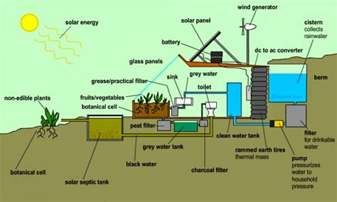 earthship homes plans earthships