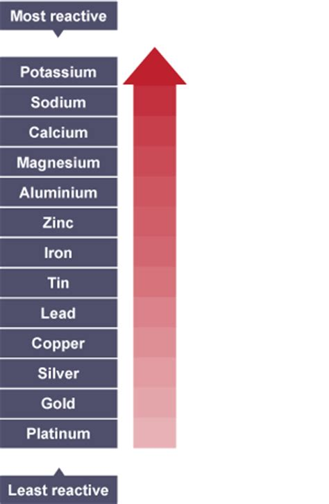what is the most reactive metal on the periodic table bitesize ks3 chemistry metals revision 1