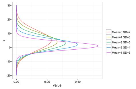 set theme ggplot2 r how to plot a set of rotated densities in ggplot2