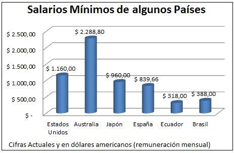 salario mnimo en el estado de hidalgo en 2016 educ 225 ndonos en el 193 mbito econ 243 mico el salario m 205 nimo de