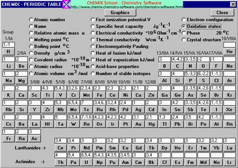 printable periodic table of elements with oxidation numbers search results for oxidation numbers periodic table