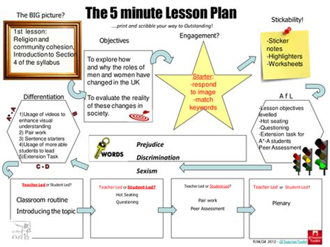 lesson plan template ks3 history changing roles of men and women in the uk by godonkor