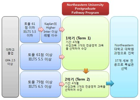 Northeastern Mba Gpa Requirements by 해연유학원 카페 싱가폴유학 미국유학 캐나다컬리지 미국유학 Northeastern
