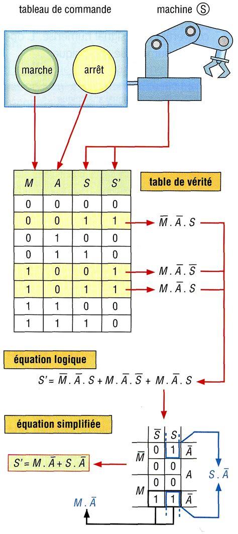 table logique table de v 233 rit 233 logique capteur photo 233 lectrique