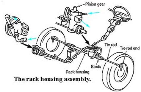 Chrysler Imperial Steering System Terms And How The