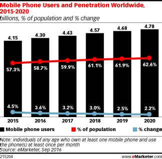 number of android users mobile phone smartphone usage varies globally emarketer
