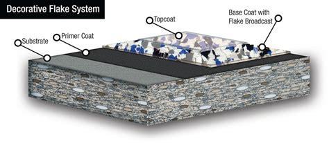 decorative flake diagram 1024x448   G2 Decorative Concrete
