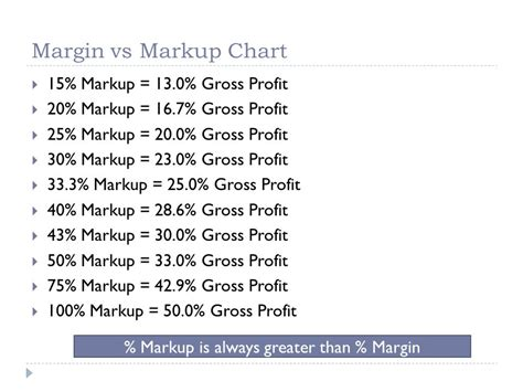 margin vs markup table retail management calculating profit ppt video online