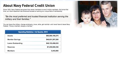 prequalify for home loan navy federal home review
