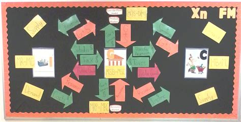 bulletin board design for home economics economics education bulletin board ideas from my classroom