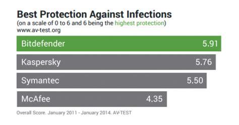 Jual Antivirus Kaspersky Murah jual bitdefender total security murah di tangerang