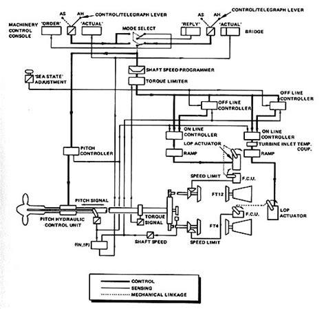 diagram of gas turbine the marine gas turbine the emerging prime mover
