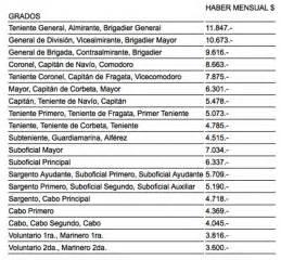 sueldos ejercito argentino 2016 escala salarial fuerzas armadas 2014 escalas salariales