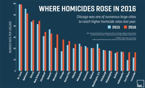 what city has the most murders in 2016 stemming the tide violent crime decreased in first six