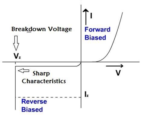 what is the breakdown voltage of a zener diode zener breakdown and avalanche breakdown basic electronics notesouredu coaching