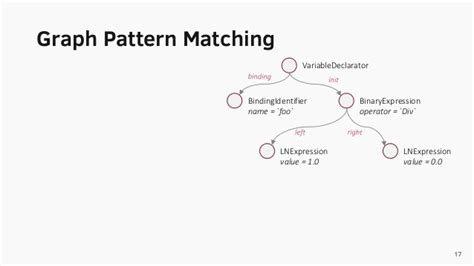 pattern matching neo4j graph based source code analysis of javascript repositories