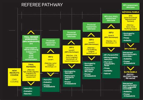 refereeing pathways