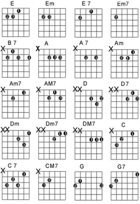 belajar kunci gitar am blog hadhara cara mudah dan cepat belajar gitar untuk pemula