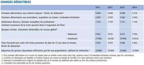 Plafond Impots 2014 by Imp 244 T 2015 Tous Les Chiffres Seuils Et Abattements 224