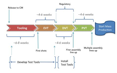 design of manufacturing process the manufacturing process a timeline and analysis for