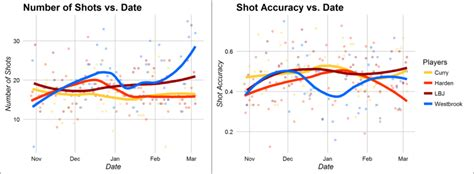 data science basketball visualizing the game style and shooting performance among