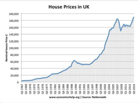 house values does the uk have a housing bubble economics help