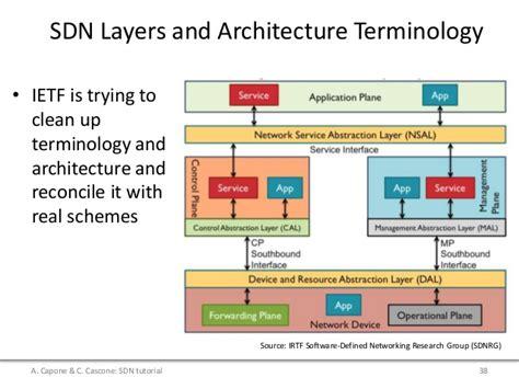 Linux Xfrm Tutorial | tutorial on sdn data plane evolution