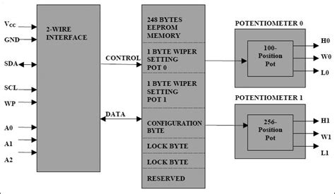 Ic Ds1855 Dual Nonvolatile Digital Potentiometer 050146 ds1855 block diagram diy electronics block diagram and diy electronics