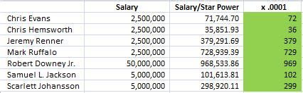 s day cast salaries measuring power the throwin it out there