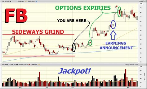 Selling Calendar Spreads Options Trading Made Easy Basic Calendar Spreads