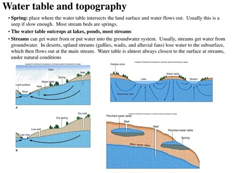 what is a water table ppt groundwater powerpoint presentation id 359184
