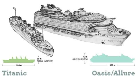 biggest boat in the world compared to titanic biggest ship in the world compared to titanic