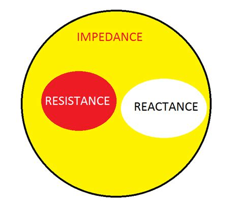 capacitive reactance vs resistance capacitive reactance vs resistance 28 images electrostatics qrp dummy load resonance in