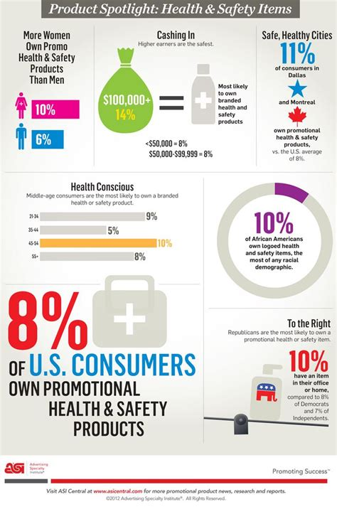 Safety Promotional Items Giveaways - 7 best images about promotional products statistics on pinterest usb drive