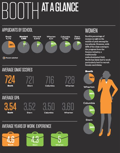 Booth Mba Culture by Chicago Booth Class Profile Essential Guide To Top