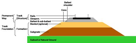 types of rail section file section through railway track and foundation png