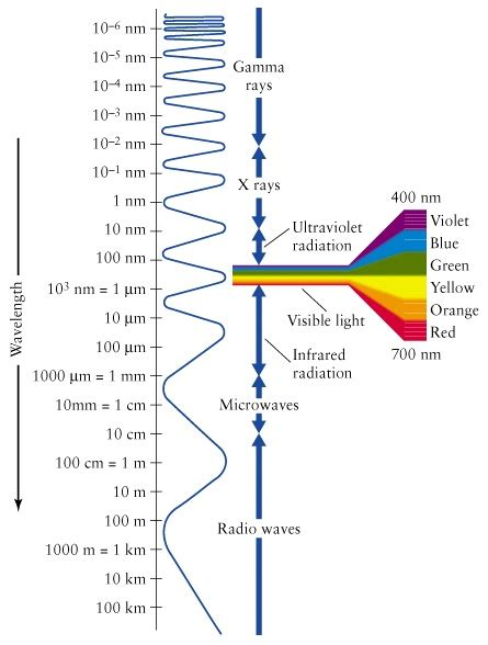 electromagnetic spectrum colors visible light
