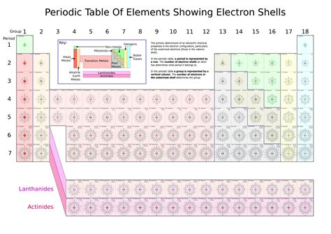 printable periodic table with electron configuration file periodic table of elements showing electron shells png
