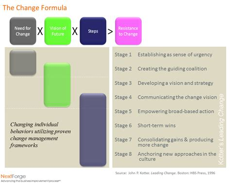 kotter the general managers change leadership ii understanding kotter nextforge