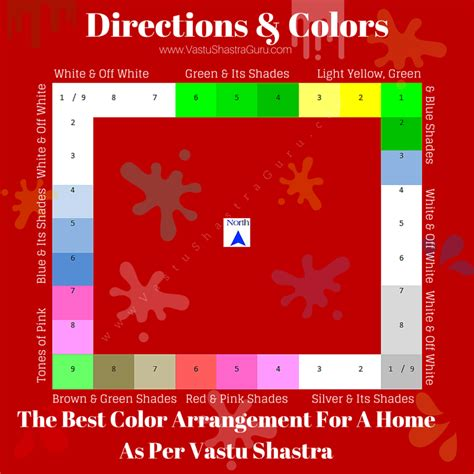 colour combination for bedroom walls according to vastu vastu colors room by room home coloring guide