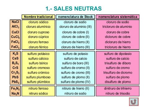 nomenclatura sales ternarias nomenclatura