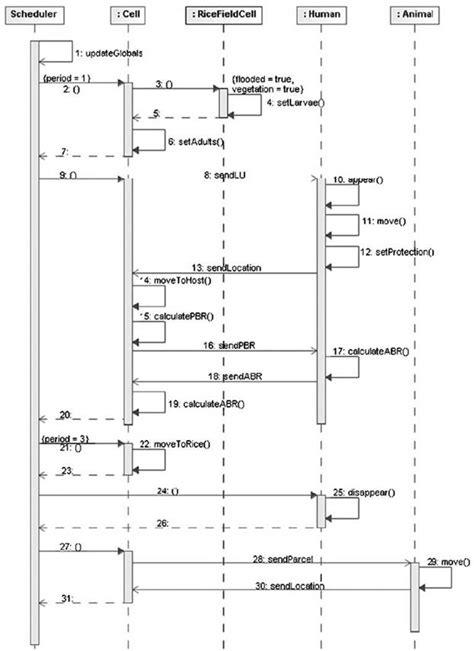 diagramme de cas d utilisation exercice corrigé pdf uml plume