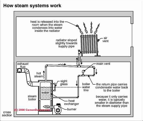 how a steam boiler system works steam heating system controls gauges photo guide