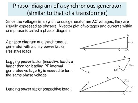 vector diagram generator vector diagram of salient rotor synchronous machine