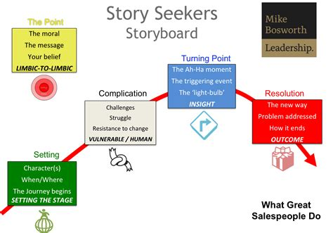 biography structure powerpoint life after powerpoint using stories for engagement