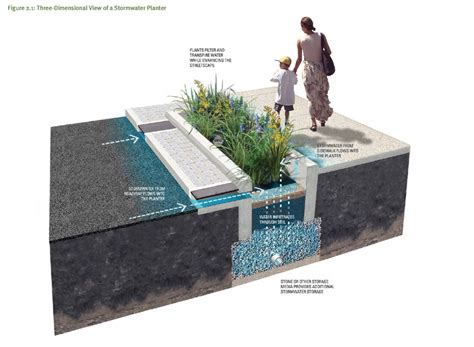 design criteria for stormwater drainage green streets design manual from the philadelphia water