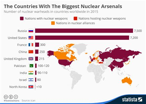 What Country Made Chart The Countries With The Nuclear Arsenals