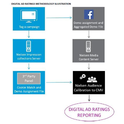 digital rating nielsen to measure ads digitally across asia marketing